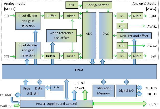 Figure 2. Analog Discovery 2 block diagram.