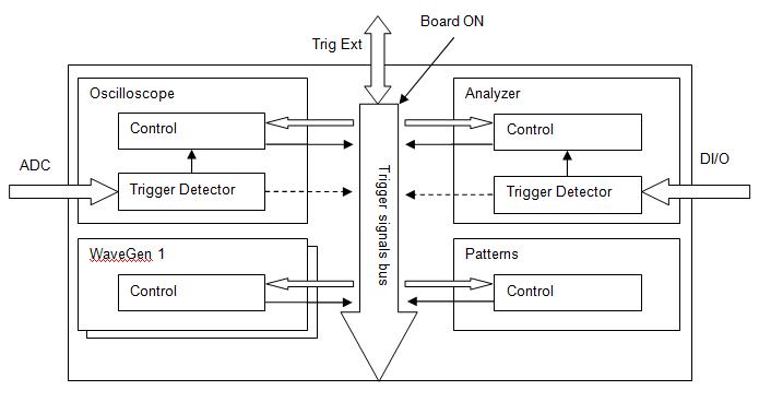 Figure 35. FPGA configuration trigger block diagram.