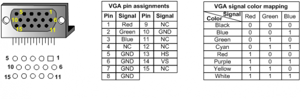 anvyl reference manual reference digilentinc hd db 15 connector pcb hole pattern pin assignments and color signal mapping