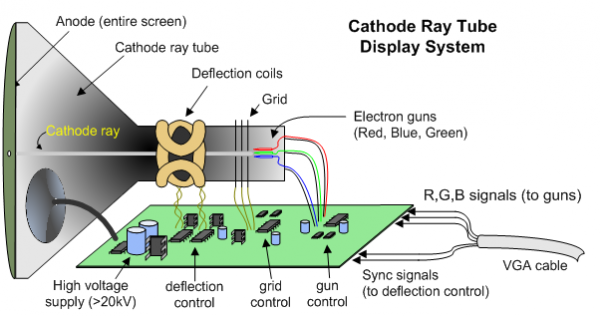 anvyl reference manual reference digilentinc fig 4 cathode ray tube display system