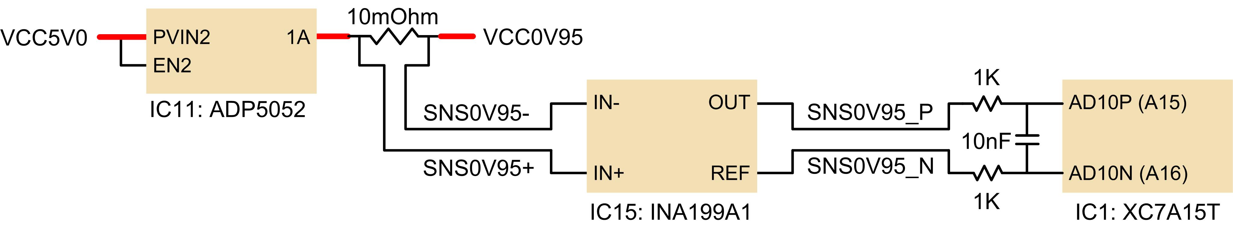 Figure 3.2.1. FPGA core supply current monitoring.