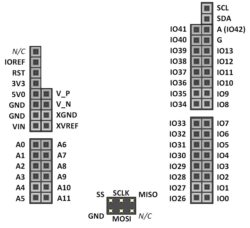 Figure 11.1. Shield connector pin diagram.