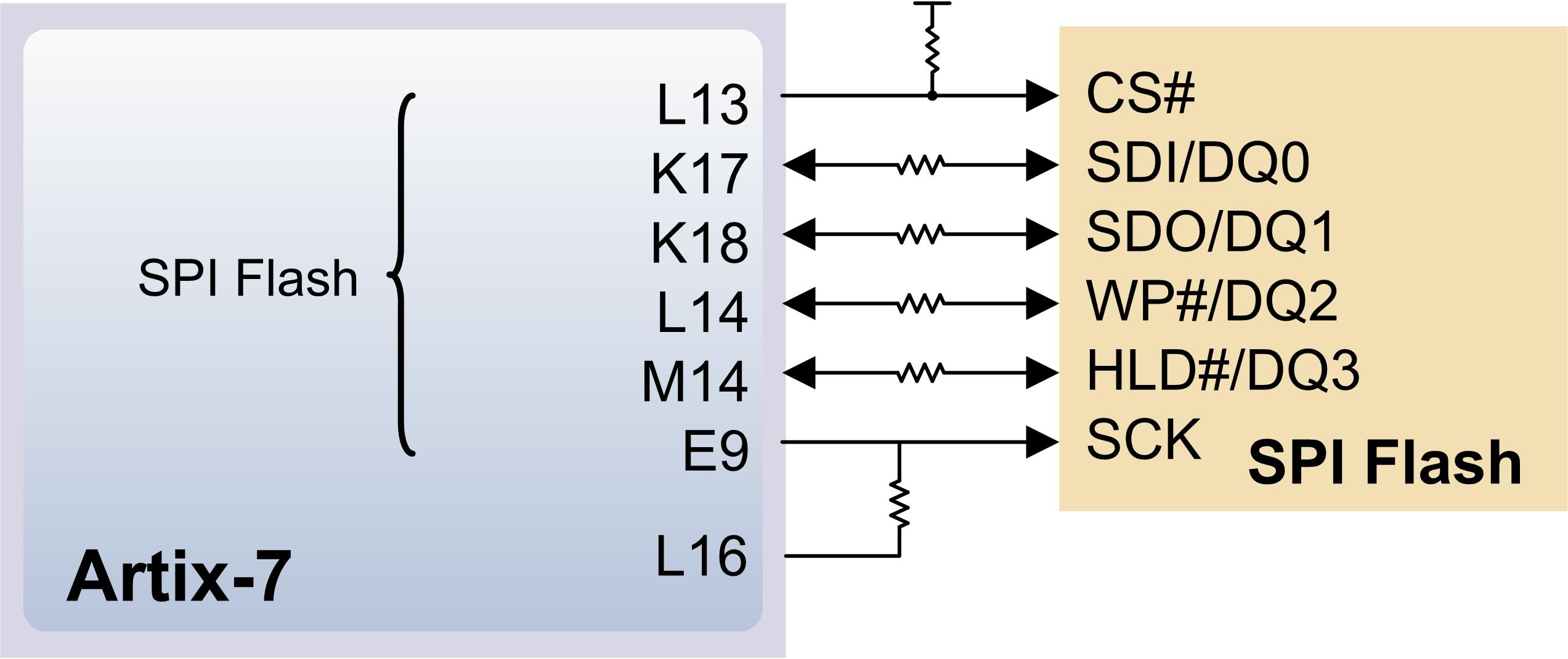 Figure 5.2.1. Arty SPI flash.