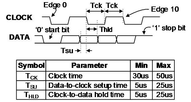 Figure 12.1.1 PS/2 Timing Diagram