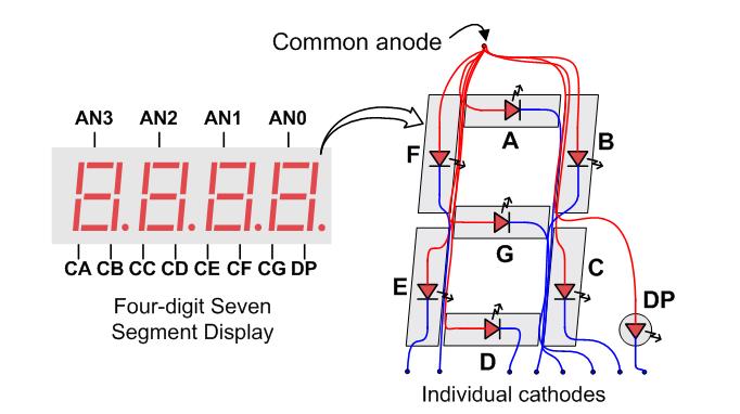 basys3-_seven_segment_display_driving.png