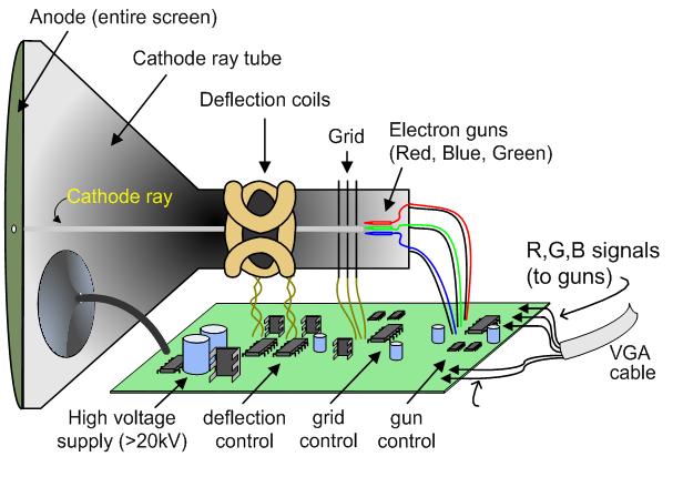 basys3-_vga_crt_theory_diagram.png