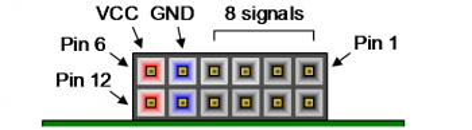 Figure 8.1 Pmod Diagram