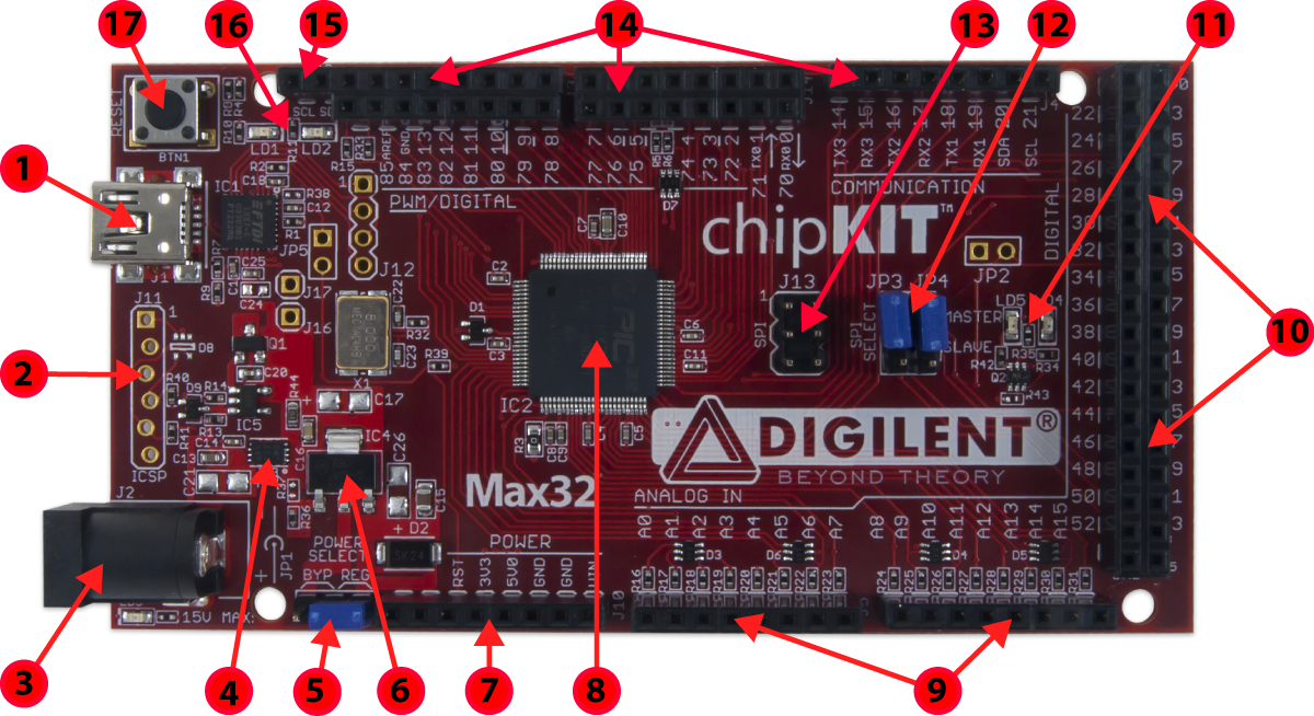 chipKIT™ Max32™ [Reference.Digilentinc]