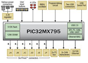 chipkit_pro_mx7:circuit_diagram.png