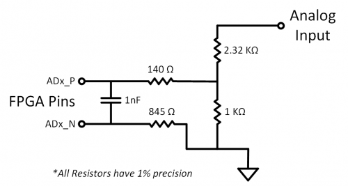 Figure 7.2.1 Analog Input Circuit