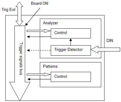 Figure 20. FPGA configuration trigger block diagram.