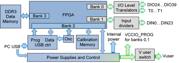 Figure 2. Digital Discovery Hardware block diagram.