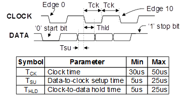 Figure 11. PS/2 Device-to-Host timing diagram.