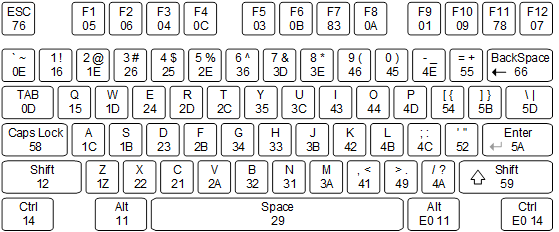 Figure 12. Keyboard scan codes.
