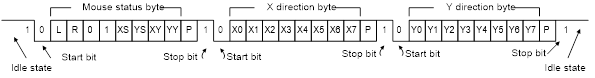Figure 13. Mouse data format.