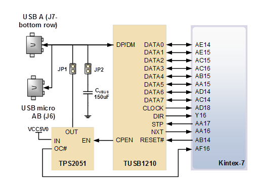 Figure 14. USB 2.0 transceiver PHY connection diagram.