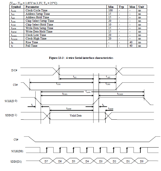 Figure 19. Serial interface timing diagram.