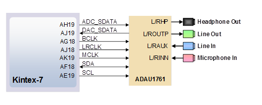 Figure 20. Audio signal connections.