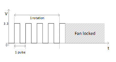 "Figrue 4. ""FAN_TACH"" fan speed feedback signal."
