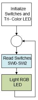 Figure 6.2. Control flow diagram for Lab 1a.