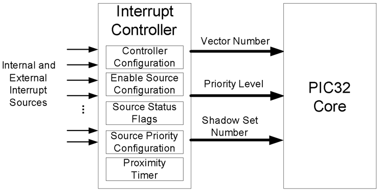 Figure 7.1. PIC32 interrupt handler block diagram.