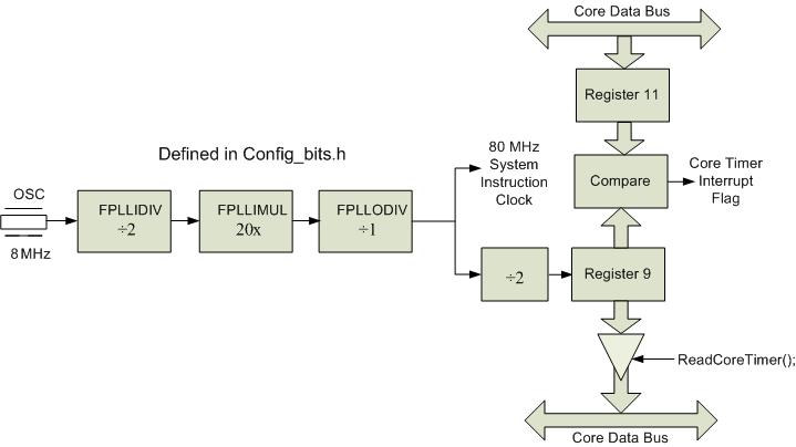 Figure A.1. Core timer block diagram.
