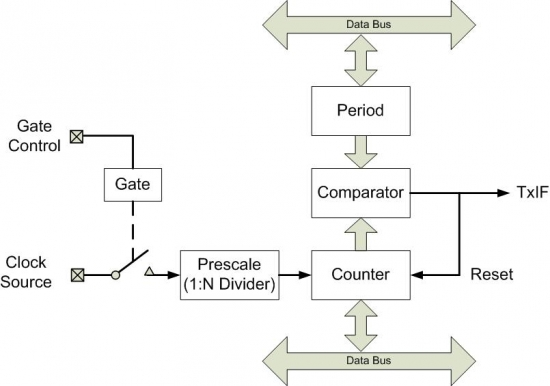Figure A.2. Simplified PIC32 timer block diagram.