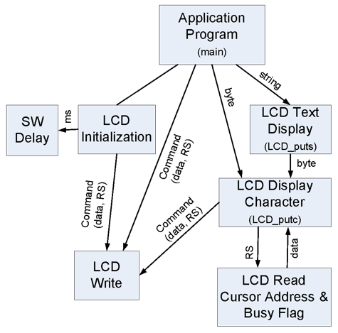 Figure B.1. Data flow diagram for the LCD control.