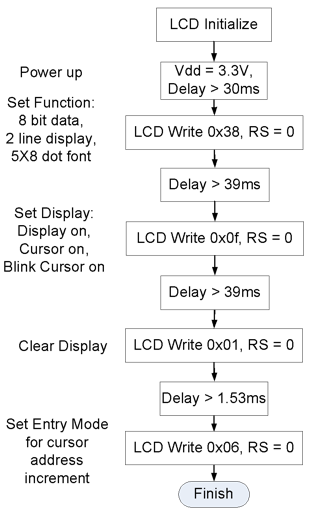 Figure B.2. Control flow diagram for the LCD initialization.