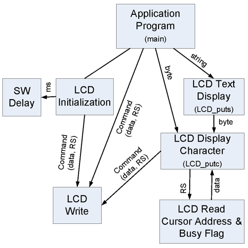 Figure 7.10. Data flow diagram for the LCD control.