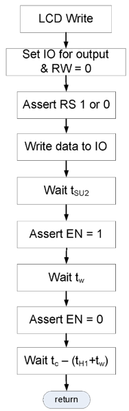 Figure 7.12. Control flow diagram for LCD Write operation using bit-banging.
