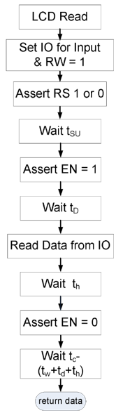 Figure 7.13. Control flow diagram for LCD Read operation using bit-banging