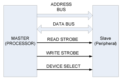 Figure 7.15. Architecture of a parallel data bus.