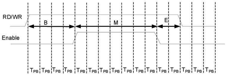 Figure 7.17. The PMP timing diagram for the beginning, middle, and end wait periods.