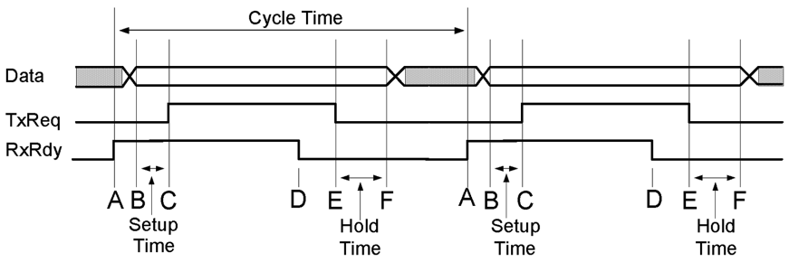 Figure 7.2. Timing diagram of four-phase handshaking showing two complete cycles.