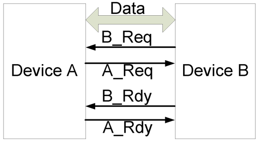Figure 7.3. Interconnection bi-directional for four-phase handshaking.