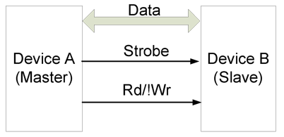 Figure 7.4. Half duplex using an ENABLE strobe and read / write control.