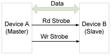 Figure 7.5. Half duplex using separate read and write strobes.