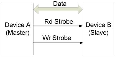 Figure 7.5. Half duplex using separate read and write strobes.