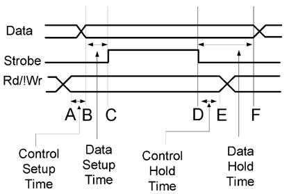 Figure 7.6. Timing diagram of four-phase handshaking with implied receiver ready corresponding to Fig. 67.4.