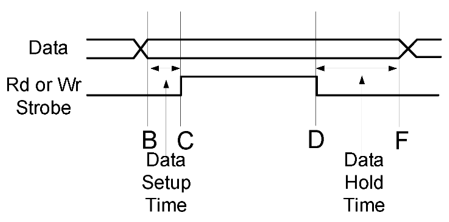 Figure 7.7. Timing diagram of four-phase handshaking with implied receiver ready corresponding to Fig. 7.5.