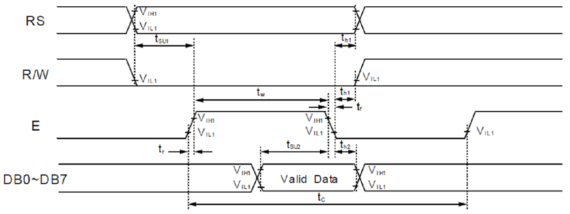 Figure 6.8. LCD character write cycle timing.