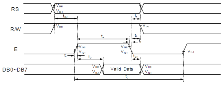 Figure 6.9. LCD Read cycle timing.