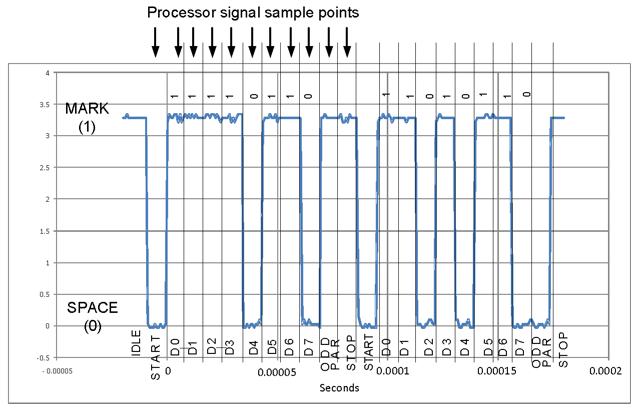 Unit 4 Part 2: Communications - Asynchronous Serial