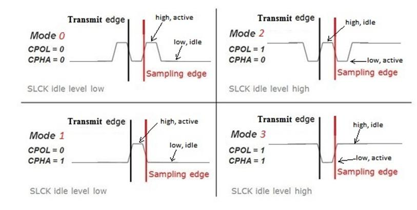 Figure 5.3. SPI timing modes.