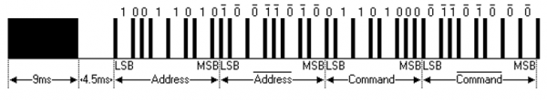 Figure 7.7. NEC encoded IrDA message.