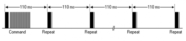 Figure 7.8. Timing diagram of a repeated NEC encoded IrDA message.