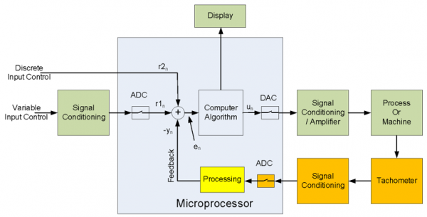 automated process control block diagram