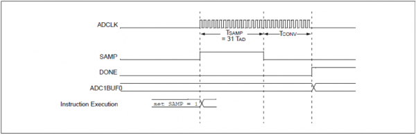 Figure 7.2. ADC10 conversion timing.