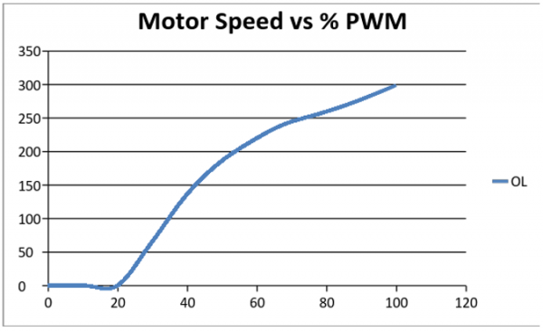 Figure 7.4. Tachometer Frequency vs %PWM for Open Loop control.